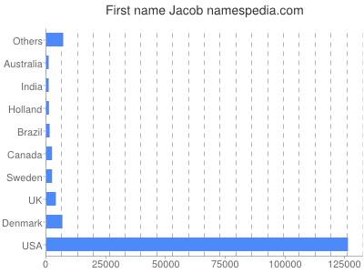Given name Jacob