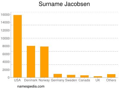 Surname Jacobsen