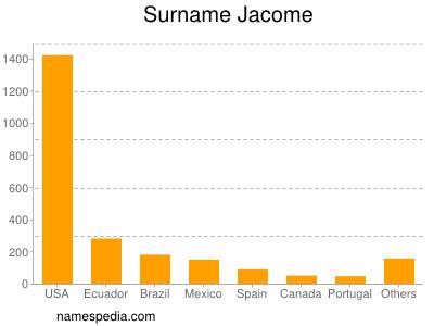 Surname Jacome