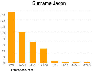 Surname Jacon