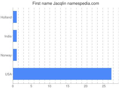 Given name Jacqlin