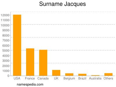 Surname Jacques