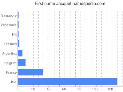 Given name Jacquet