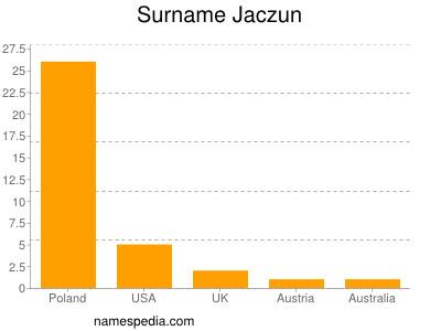 Surname Jaczun