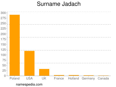 Surname Jadach