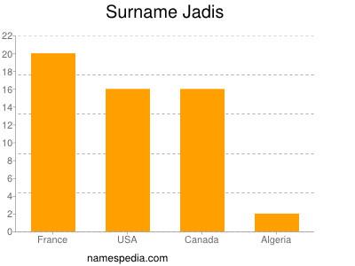 Surname Jadis
