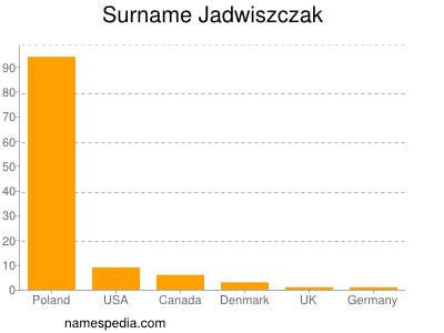 Surname Jadwiszczak