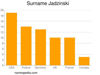 Surname Jadzinski