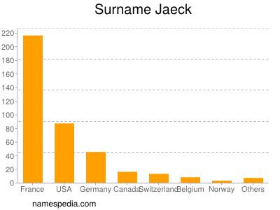 Surname Jaeck