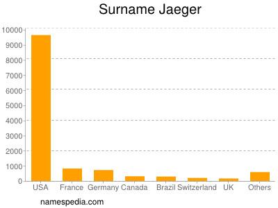 Surname Jaeger