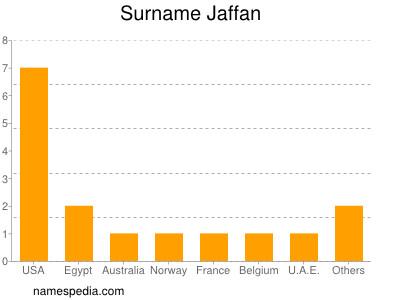 Surname Jaffan