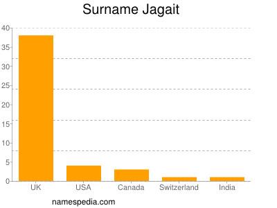 Surname Jagait
