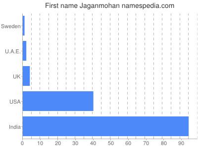 Given name Jaganmohan