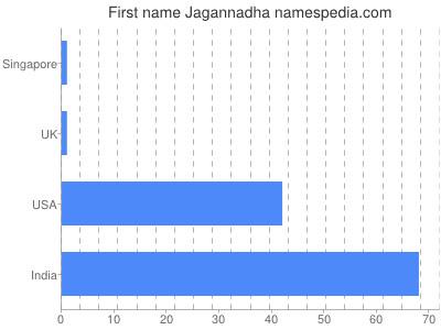 Given name Jagannadha