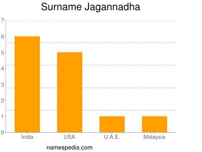 Surname Jagannadha