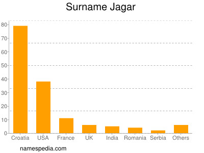 Surname Jagar