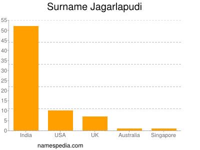 Surname Jagarlapudi