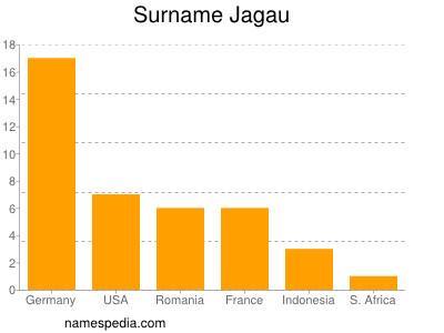 Surname Jagau