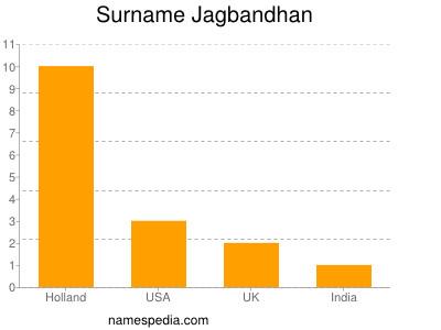 Surname Jagbandhan