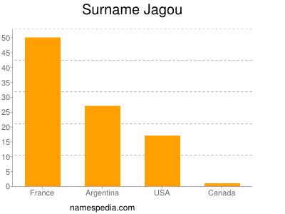 Surname Jagou