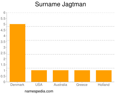 Surname Jagtman