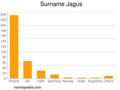 Surname Jagus