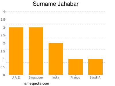 Surname Jahabar