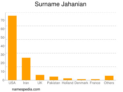 Surname Jahanian