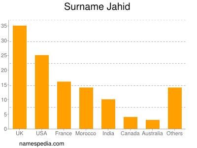Surname Jahid