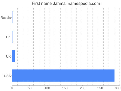 Given name Jahmal