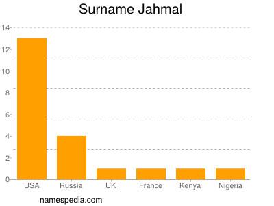 Surname Jahmal