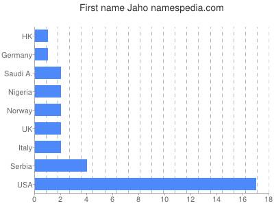 Given name Jaho