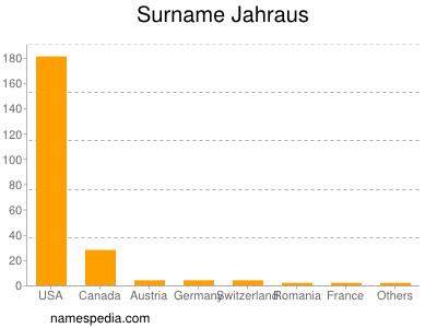 Surname Jahraus