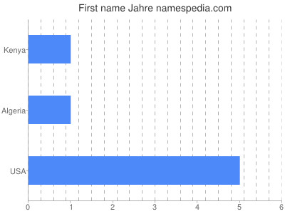 Given name Jahre