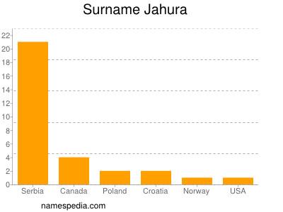 Surname Jahura