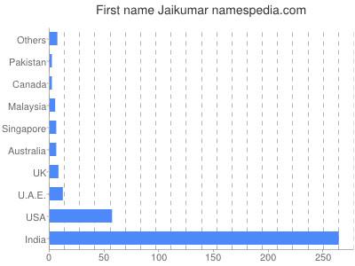 Given name Jaikumar