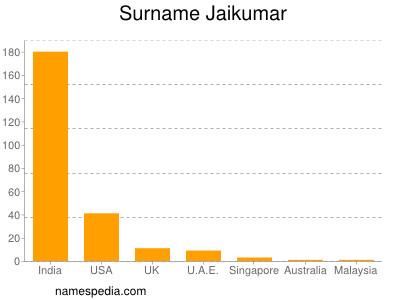 Surname Jaikumar