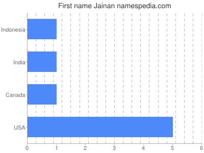 Given name Jainan