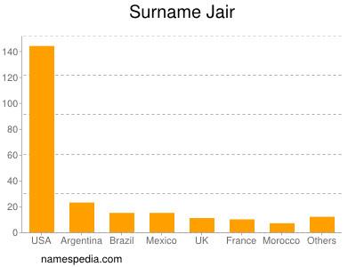 Surname Jair