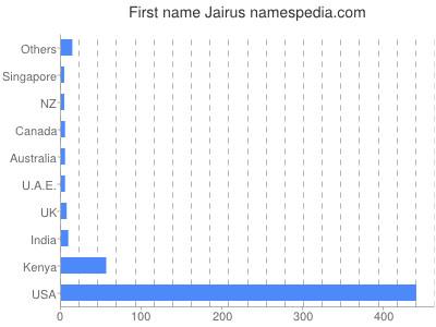 Given name Jairus