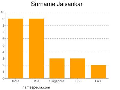 Surname Jaisankar