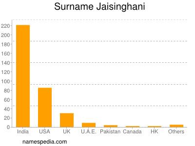 Surname Jaisinghani