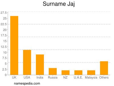 Surname Jaj