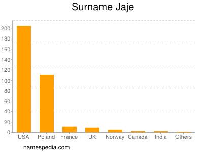 Surname Jaje