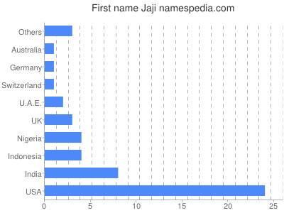 Given name Jaji