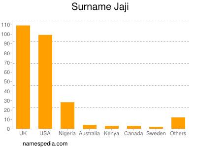 Surname Jaji