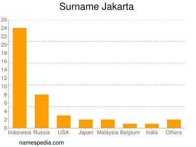 Surname Jakarta