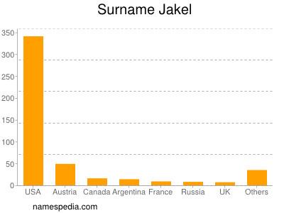 Surname Jakel