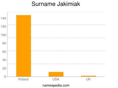 Surname Jakimiak