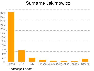 Surname Jakimowicz